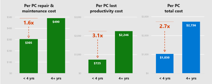 Owning an older PC is almost three times as expensive as a newer PC