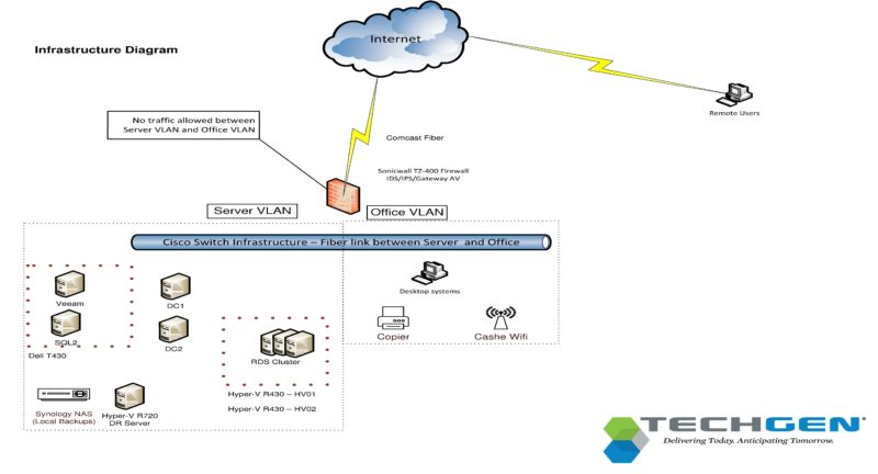 IT network diagrams can be very simple, or expanded to include extra details for IT services vendors