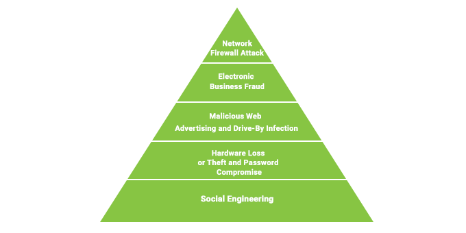 Cybersecurity Risk Pyramid
