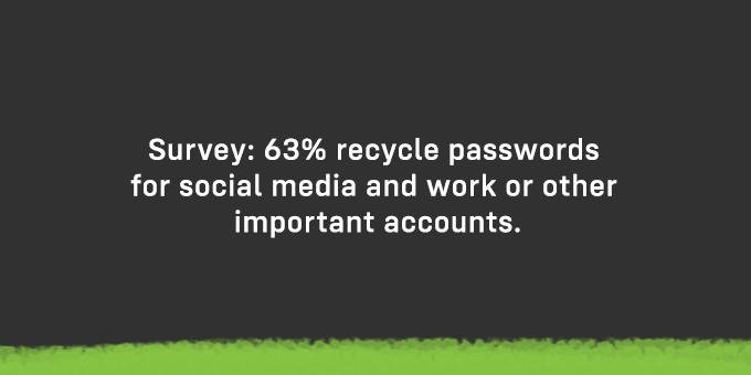 63% recycle passwords.