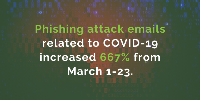 Phishing attack emails have increased.
